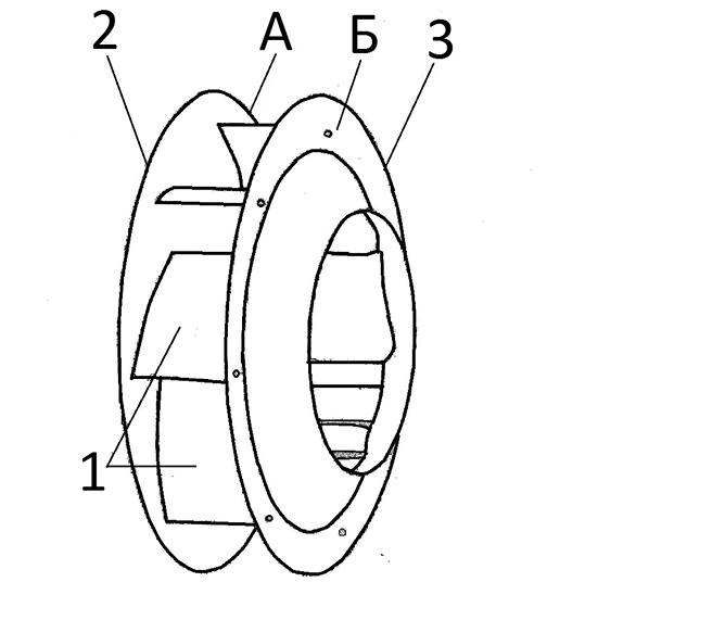 Рис. 3. Рабочее колесо с высокими энергетическими характеристиками для центробежного вентилятора: 1 – лопатки; 2 – задний диск; 3 – передний диск; А – наклонная краевая область заднего диска; Б – наклонная краевая область переднего диска