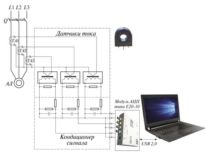 Рис. 3. Структурная схема диагностической системы мониторинга АД