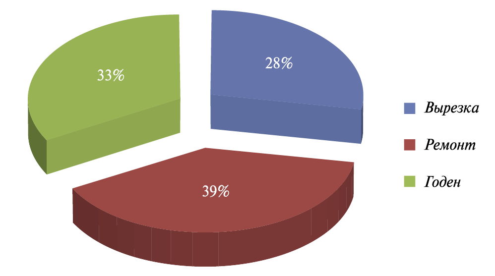 Рис. 4. Сводный анализ диагностики кольцевых сварных соединений трубопроводов