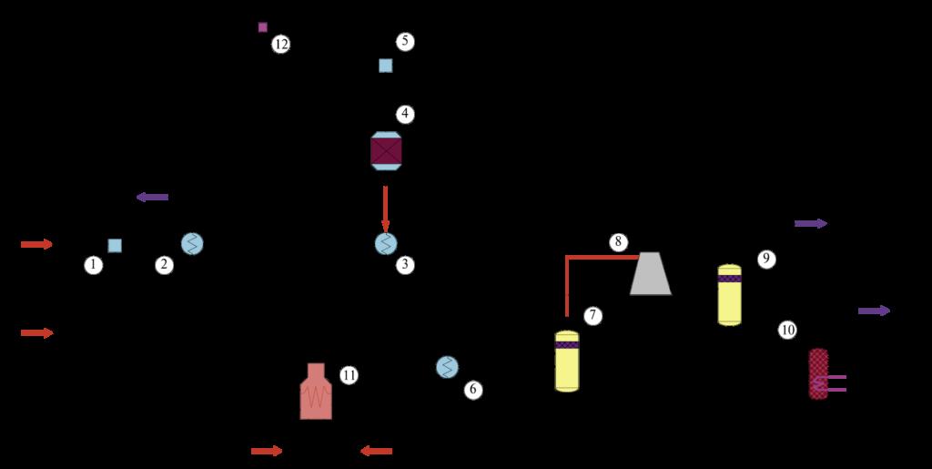 Рис. 1. Технологическая схема непрерывного дегидрирования этилбензола, реализованная в среде комплекса программ CHEMCAD. Модули расчета: 1, 5 – модули смесителей; 2, 3, 6, 8 – модули теплообменников; 4 – модуль равновесного реактора; 7, 9, 10 – модули сепараторов; 11 – модуль огневого подогревателя; 12 – модуль делителя потока