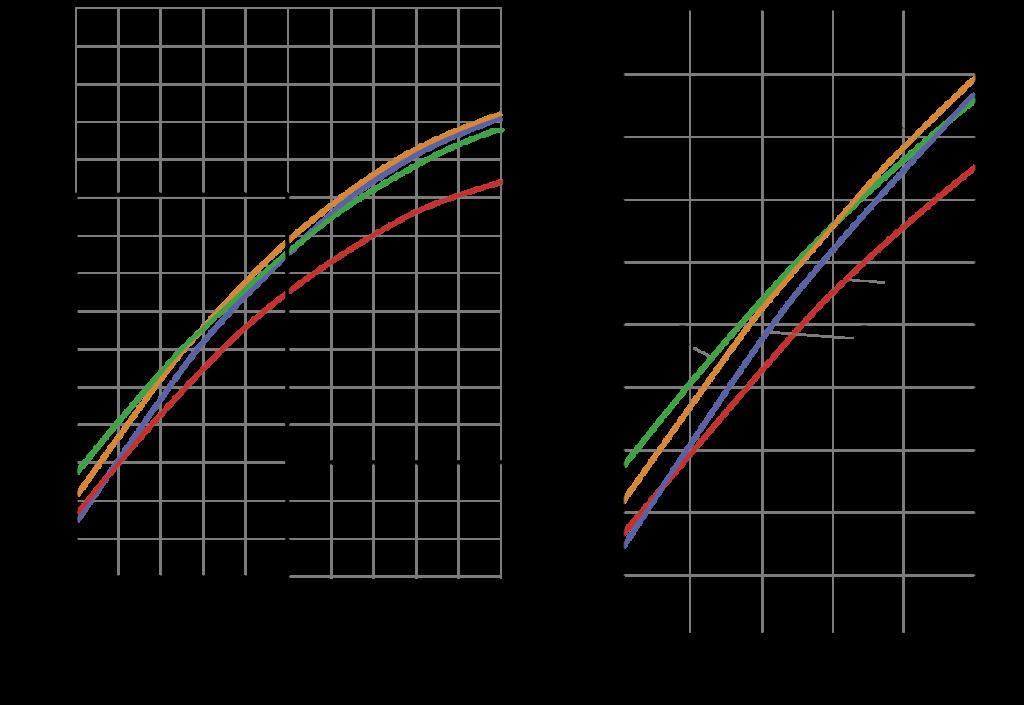 Рис. 2. Результаты расчетно-численного моделирования насоса по вариациям диффузорности межлопастных каналов ЛС в соответствии с планом эксперимента: 1 – расчетные характеристики КПД серийного насоса; 2 – модификация ЛС k2.т = 0,6; k2.р = 0,6; z = 5; 3 – модификация ЛС k2.т = 0,2; k2.р = 0,6; z = 5; 4 – модификация ЛС k2.т = 0,2; k2.р = 0,6; z = 6