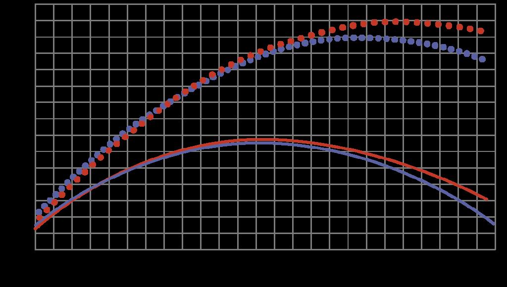 Рис. 3. Оптимизация ЛС рабочего колеса с использованием подходов ТОУ при зафиксированной меридиональной проекцией проточной части (вариант 1): l, l – расчетные данные соответственно до и после оптимизации; , – экспериментальные данные соответственно до и после оптимизации