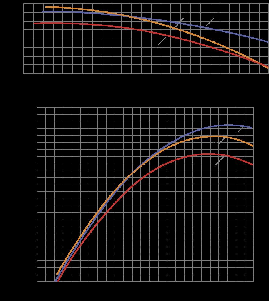 Рис. 4. Оптимизация всей проточной части рабочего колеса с использованием подходов ТОУ (вариант 2): 1 – расчетные характеристики КПД серийного насоса; 2 – оптимизация с использованием подходов ТОУ при dQ = 0%; 3 – оптимизация с использованием подходов ТОУ при dQ = 20%