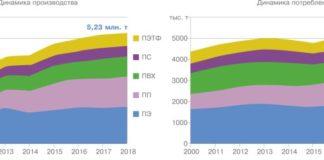 Баланс производства и потребления полимеров в РФ
