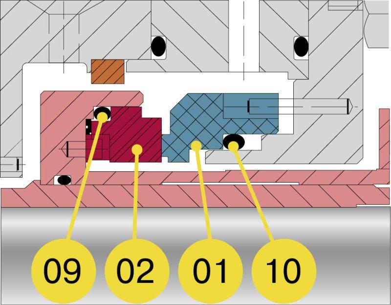 Расположение дроссельной втулки: 01, 02 – вторичные уплотнения; 09, 10 – пара трения