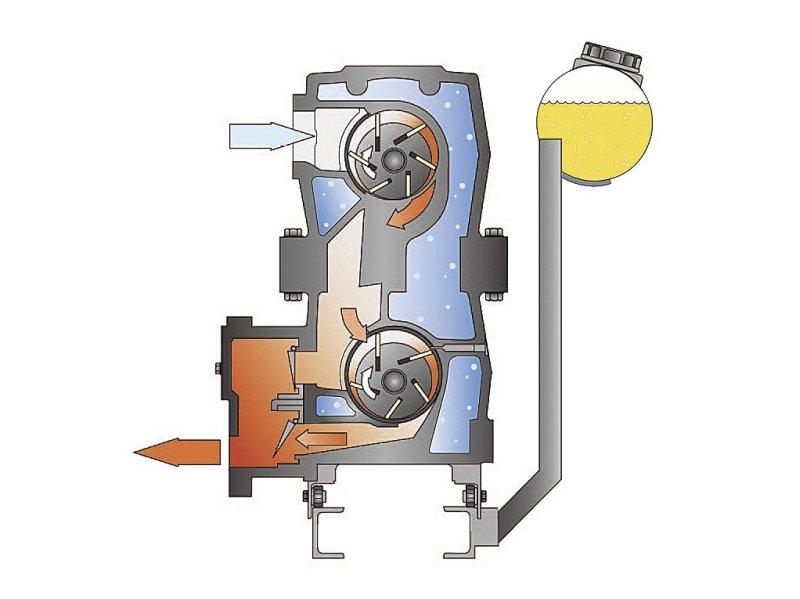 Рис. 5. Принцип действия пластинчато-роторного вакуумного насоса Huckepack компании Busch