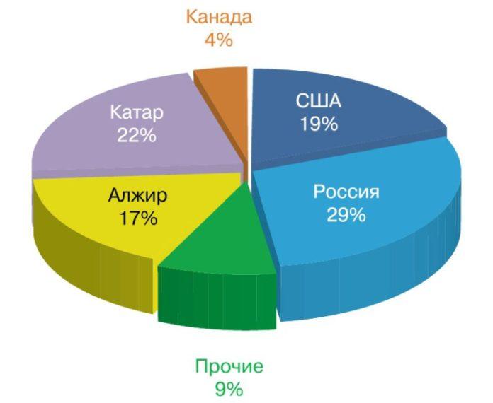 Распределение запасов гелия в мире