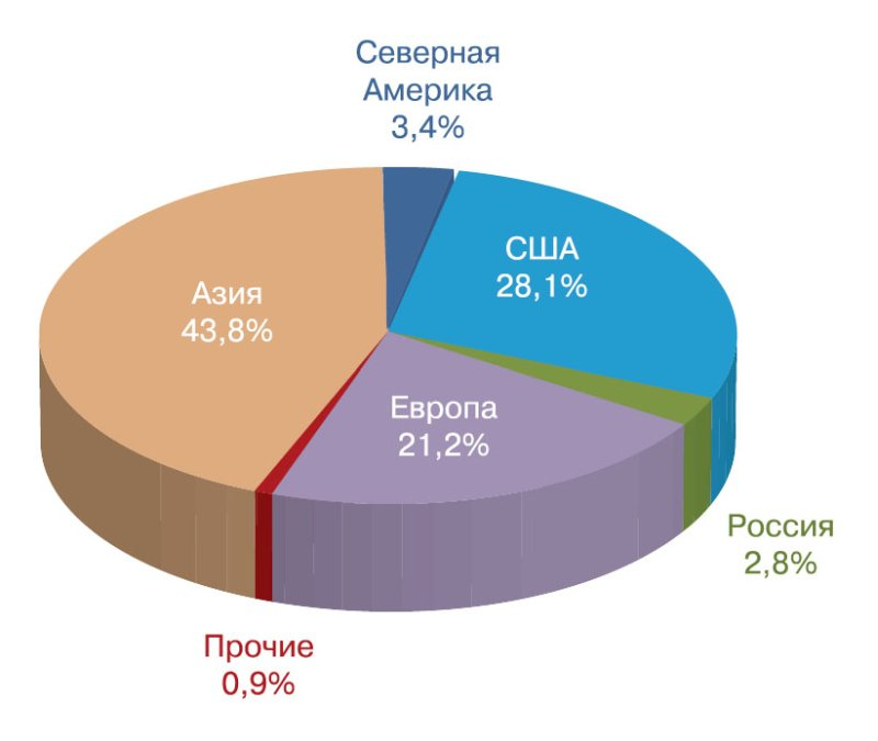 Мировая региональная структура потребления гелия
