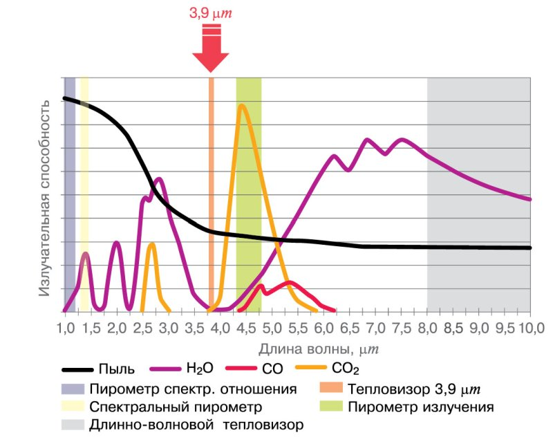 Рис. 1. Характерные спектры поглощения и рабочие длины волн различных ИК-приборов