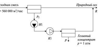Рис. 3. Технологическая схема процесса разделения гелия и метана