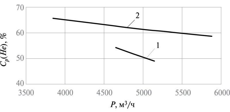 Рис. 4. Зависимость концентрации гелия в потоке пермеата Ср(Не) от расхода потока пермеата Р для компрессорной схемы: 1 –при L = f(p); 2 – L = const