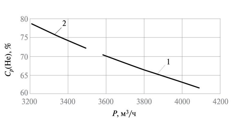 Рис. 5. Зависимость концентрации гелия в потоке пермеата Ср(Не) от расхода потока пермеата Р для компрессорно-вакуумной схемы: 1 –при L = f(p); 2 – L = const
