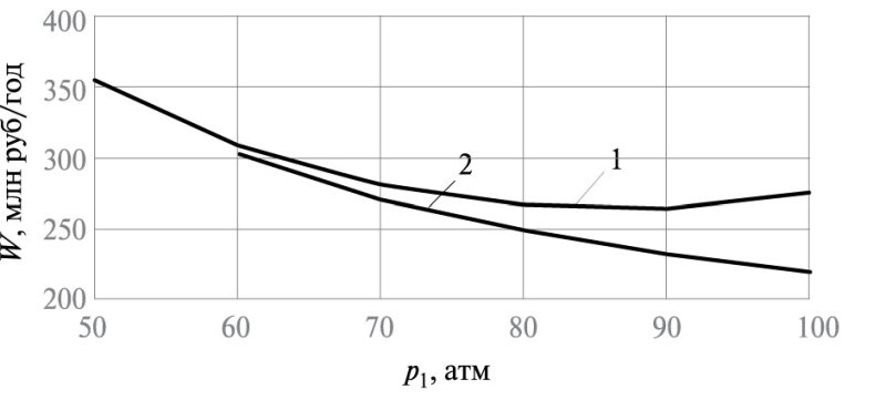 Рис. 6. Зависимость удельных затрат W от давления р1 в напорном канале: 1 –при L = f(p); 2 – L = const