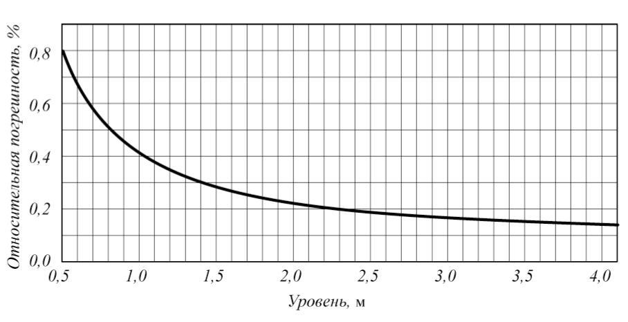 Зависимость основной относительной погрешности измерений массы от степени наполнения меры вместимости высотой до 4,1 м (товарная нефть)