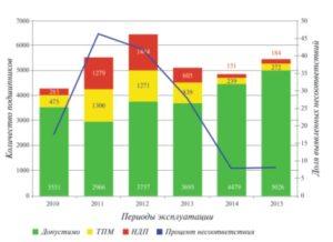 Рис. 2. Объем продиагностированных подшипников системой КОМПАКС®-РПП