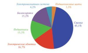 Рис. 5. Распределение причин браковки электродвигателей