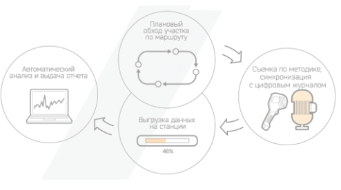 Рис. 2. Схема процесса сбора тепловизионных данных