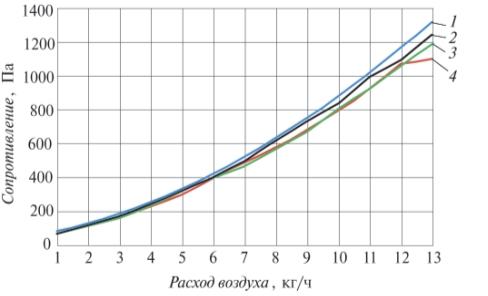 Рис. 4. Зависимость перепада давления на колонне от условий эксперимента: 1 – сухая колонна; 2 – расход воды – 30 кг/ч; 3 – расход воды – 70 кг/ч; 4 – расход воды – 100 кг/ч