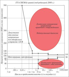 Рис. 6. Кривая ITI (CBEMA) показывает, когда провал напряжения приводит к отказу ИТ-оборудования