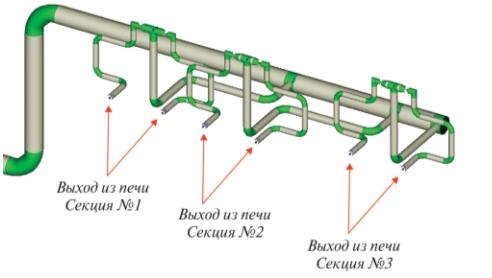 Рис. 2. Модель участка трансферного трубопровода установки ЛК-6у до реконструкции в программе «Гидросистема»
