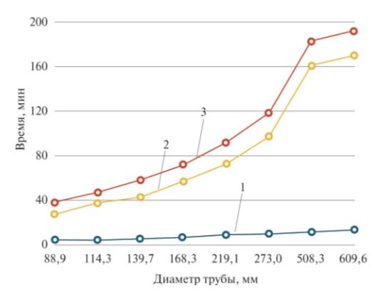 Рис. 1. Сравнение временных затрат при соединении труб: 1 – соединение муфтами STRAUB; 2 – сварка углеродистой стали: 3 – сварка коррозионно-стойкой стали