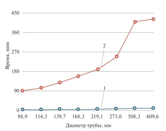 Рис. 2. Сравнение временных затрат при соединении труб муфтами STRAUB (1) и при использовании фланцевых соединений (2)