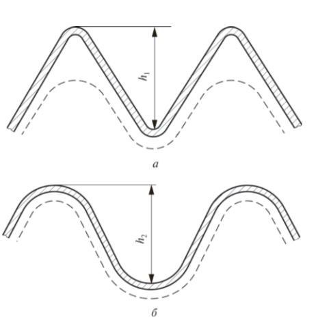 Конструкция пластин: а – импортного производства; б – производства компании «Анкор Теплоэнерго»