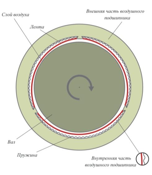 Воздушный подшипник микротурбины Capstone