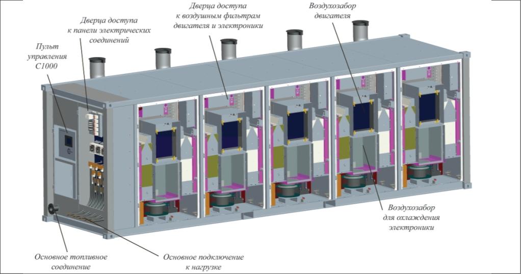 Устройство электростанции ENEX 1000 мощностью 1000 кВт