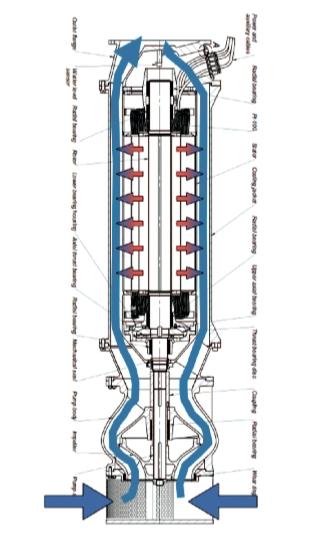 Рис. 4. На разрезе насоса «INDAR» видно, как перекачиваемая жидкость охлаждает двигатель
