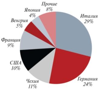 Рис. 1 Основные страны – поставщики в Россию трубопроводной арматуры для  нефтегазопереработки