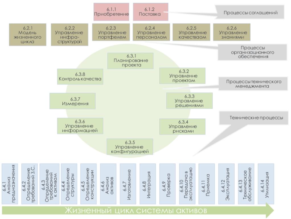 Рис. 1. Процессы жизненного цикла актива