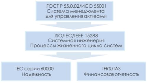 Рис. 2. Структура общего подхода к построению процессной модели управления активами