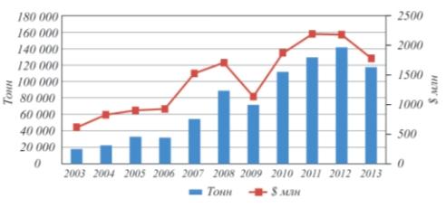 Рис. 1. Динамика импорта трубопроводной арматуры в Россию (в стоимостном и весовом измерении