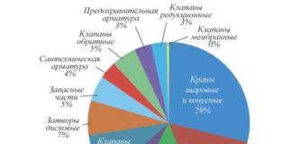 Рис. 2. Сегментация импорта трубопроводной арматуры по типам за 2013 год (в стоимостном выражении)