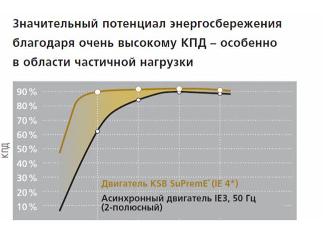 Сравнение КПД асинхронных двигателей IE3 и синхронного реактивного двигателя SuPremE (IE4)