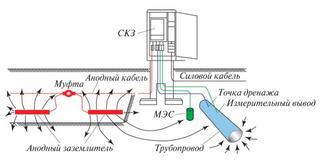 Рис.1. Катодная защита для подземных трубопроводов