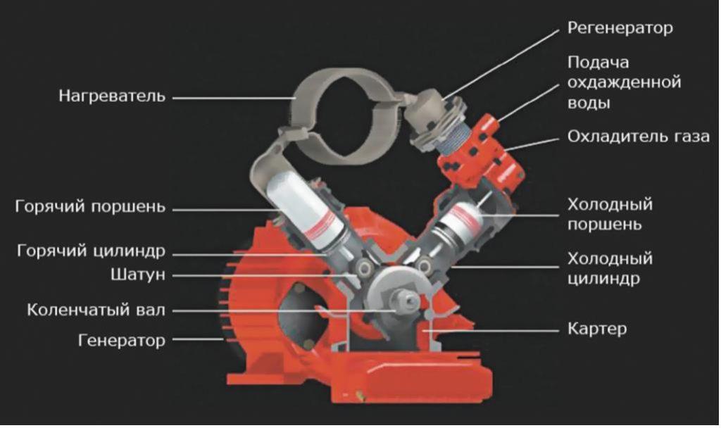 Рис. 2. Компоновочная схема двигателя Стирлинга