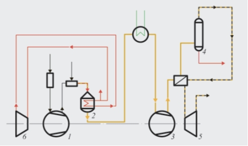 Рис. 1. Процесс с двумя давлениями (низкое/среднее и среднее/высокое): 1 – воздушный компрессор; 2 – блок окисления аммиака; 3 – компрессор нитрозных газов; 4 – абсорбционная колонна; 5 – детандер хвостового газа; 6 – паровая турбина