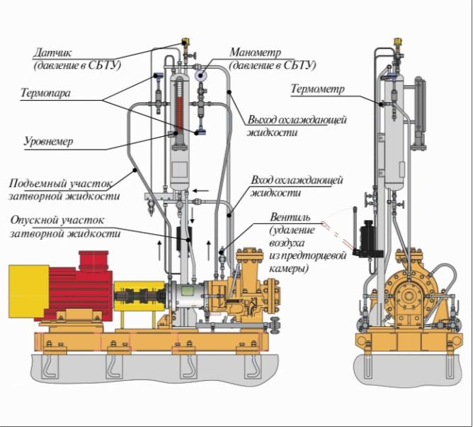 Рис. 2. Система обвязки насосного агрегата