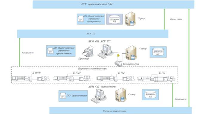 Рис. 2. Структурная схема интегральной системы диагностики