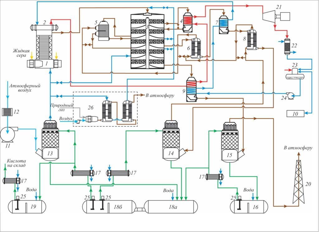 Рис. 1. Принципиальная технологическая схема сернокислотной системы на сере по короткой схеме ДК-ДА: 1 – котел-утилизатор с циклонными серными топками; 2 – барабан-сепаратор; 3 – контактный аппарат; 4 – пароперегреватель второй ступени; 5, 6, 8 – газовые теплообменники; 7 – экономайзер второй ступени; 9 – экономайзер + пароперегреватель первой ступени; 10 – Блок подготовки деминерализованной воды; 11 – нагнетатель; 12 – воздушный фильтр; 13 – сушильная башня; 14 – первый моногидратный абсорбер; 15 – второй моногидратный абсорбер; 16, 18а, 18б, 19 – циркуляционные сборники; 17 – кожухотрубные холодильники; 20 – выхлопная труба; 21, 22 – паровая турбина с генератором, конденсатором; 23 – деаэратор; 24 – питательный насос высокого давления; 25 – кислотные насосы; 26 – блок пускового подогревателя