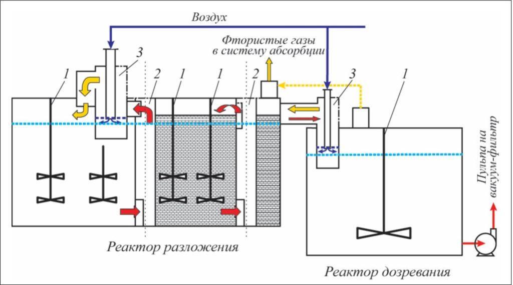 Рис. 2. Принципиальная схема реакционного узла производства ЭФК: 1 – перемешивающее устройство; 2 – циркулятор пульпы; 3 – аппарат воздушного охлаждения