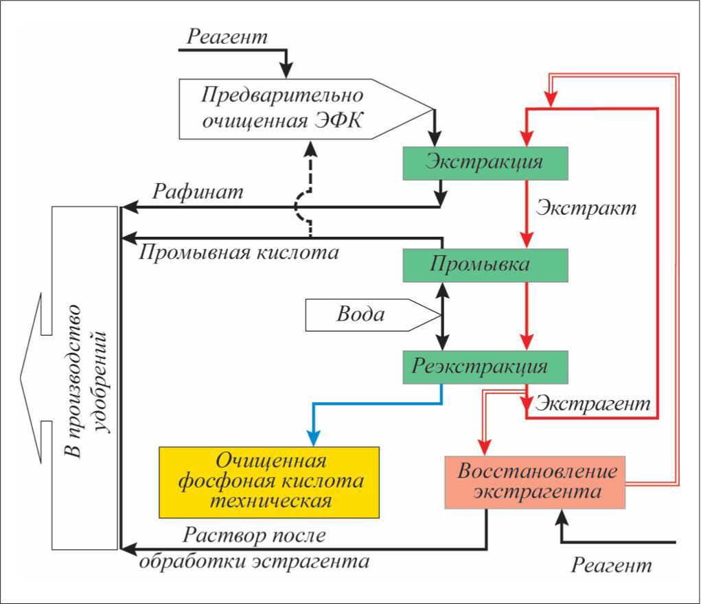Рис. 4. Принципиальная схема очистки ЭФК методом жидкостной экстракции трибутилфосфатом