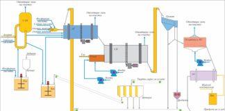 Рис. 6. Принципиальная схема производства комплексных фосфорсодержащих удобрений по технологии АГ–СБ