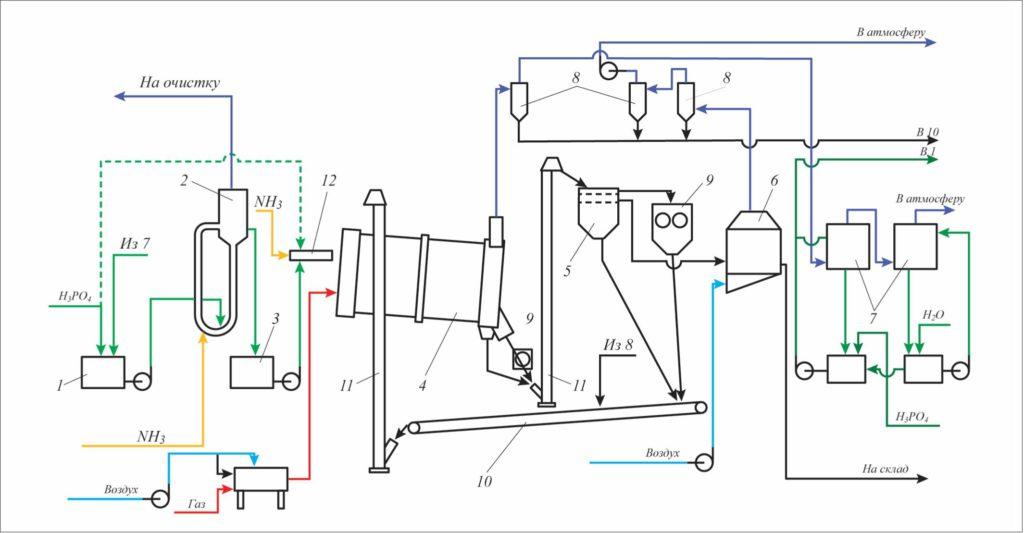 Рис. 7. Универсальная технологическая схема производства фосфорсодержащих удобрений с использованием аппарата БГС 1 – сборник кислоты; 2 – САИ; 3 – сборник пульпы; 4 – БГС; 5 – грохот; 6 – холодильник; 7 – абсорбер; 8 – циклоны; 9 – грохот; 10 – транспортер; 11 – элеватор; 12 – трубчатый реактор