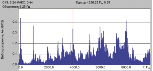 Рис. 1. Спектр виброускорения на цилиндре в осевом направлении – энергия колебаний распределена в диапазоне 1000…9000 Гц