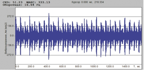 Рис. 2. На цилиндре ПК в осевом направлении СКЗ виброускорения составляет 51 м/с2