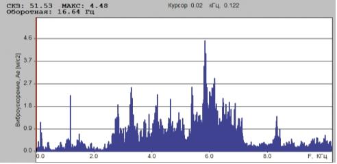 Рис. 3. На цилиндре ПК в осевом направлении энергия колебаний распределена в диапазоне частот 2500…8000 Гц