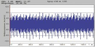 Рис. 4. В диапазоне до 1 кГц СКЗ виброускорения на цилиндре ПК в осевом направлении составляет 2,7 м/с2